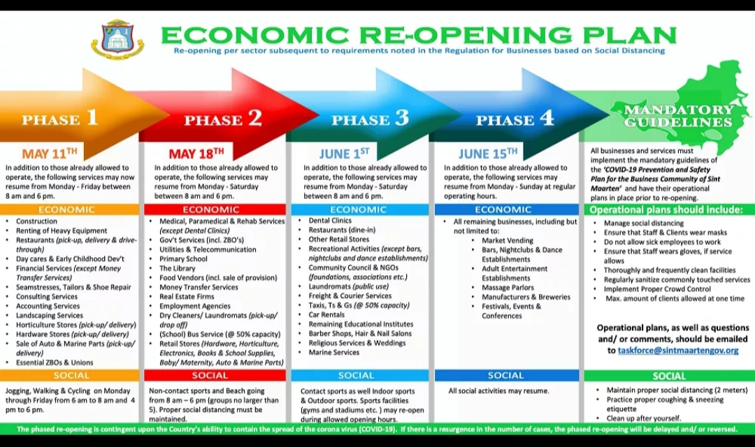 The image shows the 4 phases of reopening in St. Maarten. Phase 4 is the final phase and began on July 15.